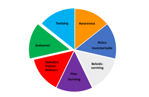 In 7 stappen crisis evalueren